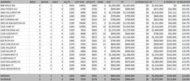 Belmont Q1 2013 Home Sales