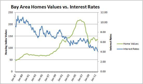 Home values vs Interest rates