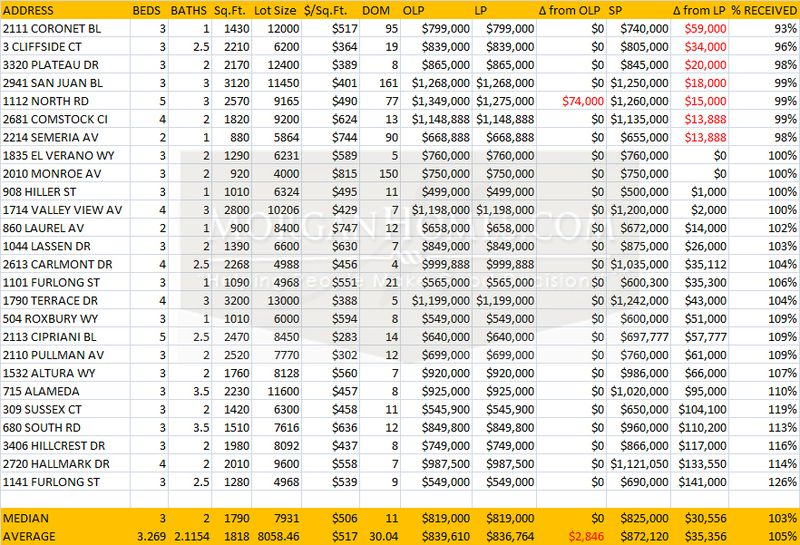 Belmont Home Sales May 2012