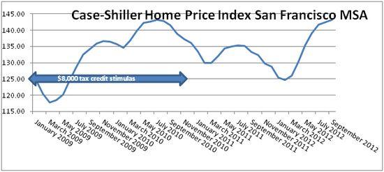 Case Shiller Bay Area