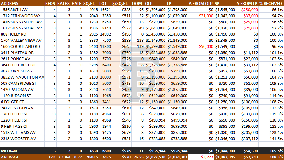 Belmont Home Prices March 2013