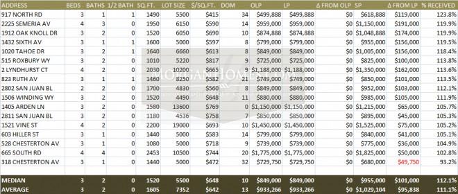 Belmont Home Sales April 2013