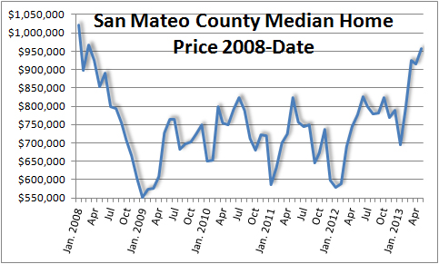 San Mateo Home Values