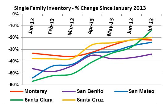 July 2013-graph