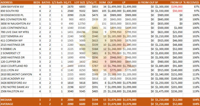 Belmont Home Sales October 2013