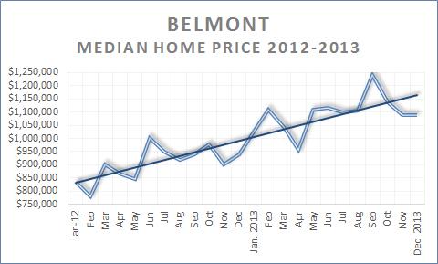 Belmont Median Price Trend 1012-2013