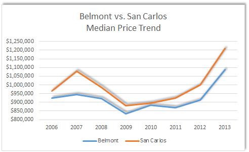 Belmont vs San Carlos Median PriceTrend