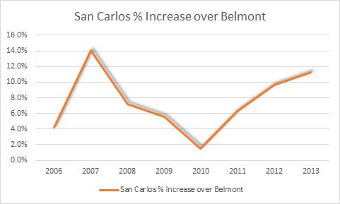 San Carlos  Increse over Bel