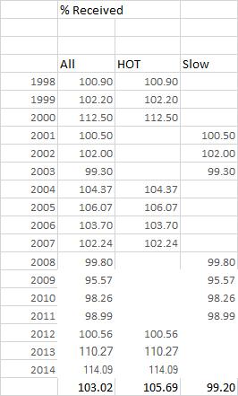 Hot Market vs slow