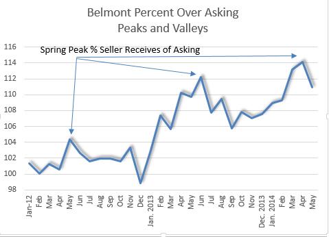 ! Belmont Peaks