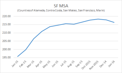 SFMSA 2015-2016