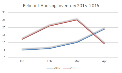Belmont Housing Inventory