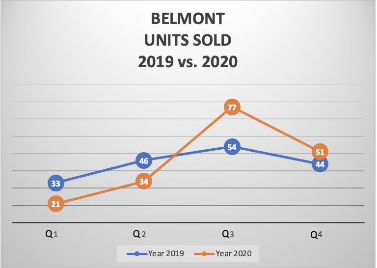 BELMONT UNITS SOLD 2019 vs. 2020