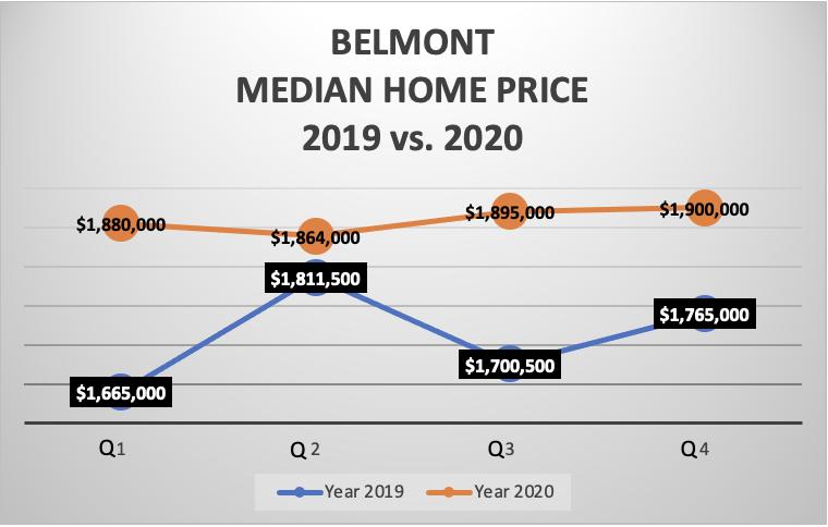 SAN MATEO COUNTY MEDIAN HOME PRICE 2019 vs. 2020