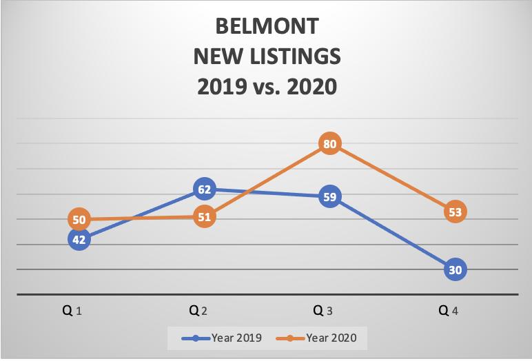 BELMONT NEW LISTINGS 2019 vs. 2020