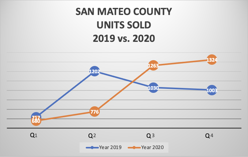 SAN MATEO COUNTY UNITS SOLD 2019 vs. 2020