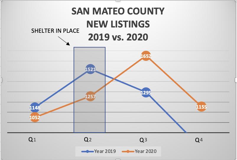 SAN MATEO COUNTY NEW LISTINGS 2019 vs. 2020